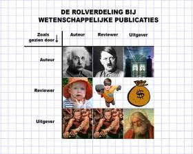 Vijf grafieken over wetenschap